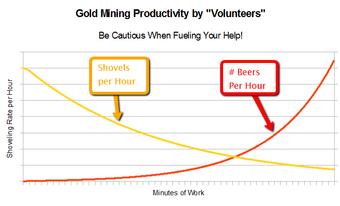 volunteer gold mining activity guide